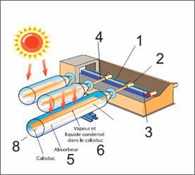 tout savoir sur les panneaux ou capteurs solaires thermiques eau energiedouce afrique. Black Bedroom Furniture Sets. Home Design Ideas