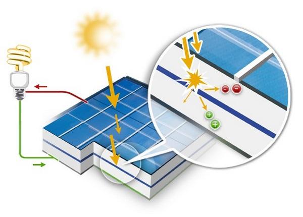 Foire aux questions sur les panneaux solaires photovolta ques energiedouce - Fonctionnement des panneaux photovoltaiques ...