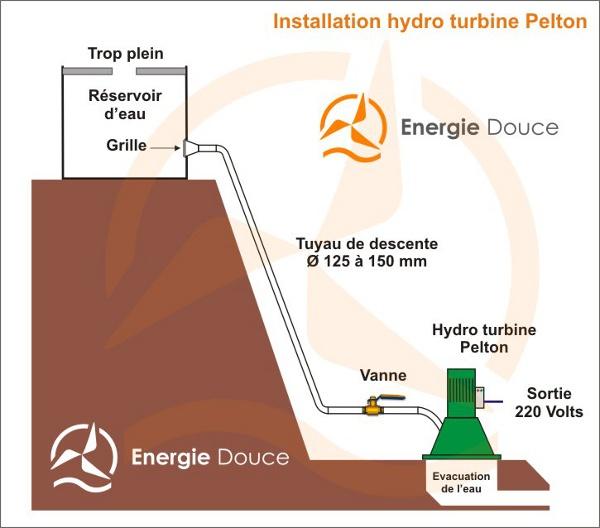 conseils faq tout savoir sur les hydro turbines ou turbines hydro l ctriques energiedouce. Black Bedroom Furniture Sets. Home Design Ideas